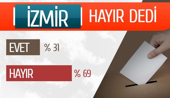 İzmir hayır dedi