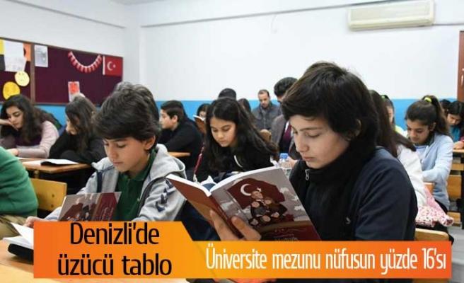 Denizli'de üniversite mezunu sayısında üzücü tablo!